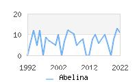 Naming Trend forAbelina