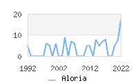 Naming Trend forAloria