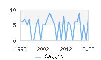 Naming Trend forSayyid